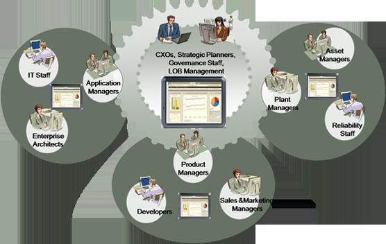 Oracle Primavera Software